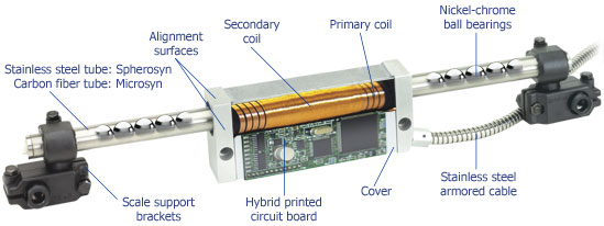 Transparent view of linear encoder with labeling