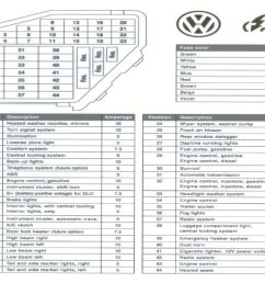 2001 vw fuse box simple wiring diagrams 2008 volkswagen jetta fuse box 2001 jetta fuse box [ 1024 x 770 Pixel ]
