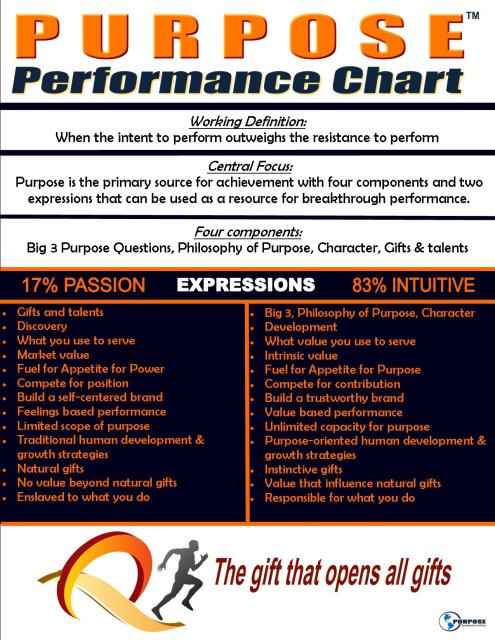 PurposePerformanceChart