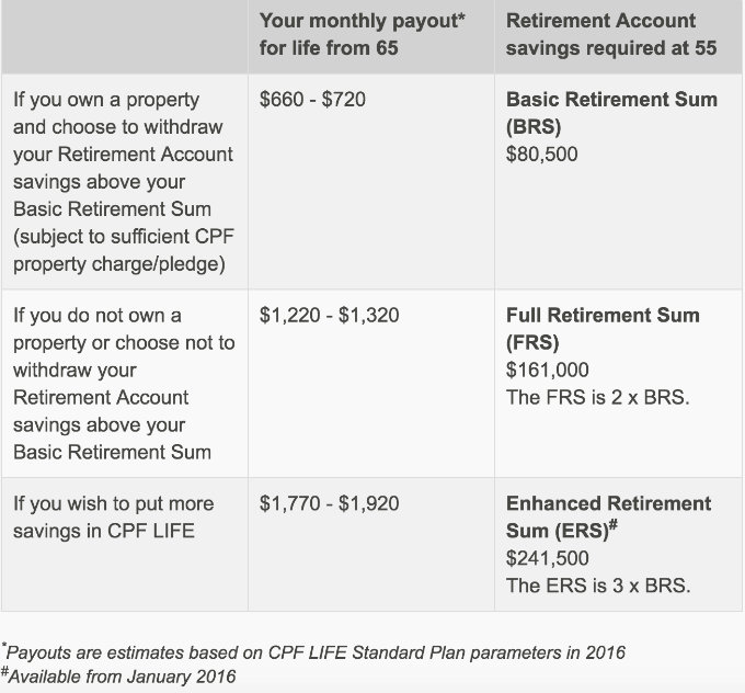 Condo Singapore - CPF Retirement Sum