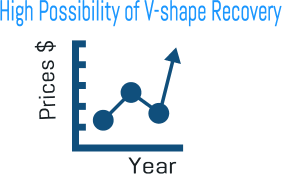 V-shape Recovery Graph