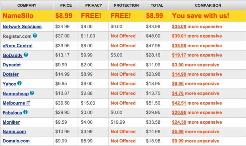 Lets compare Namesilo pricing with other Name Registrar