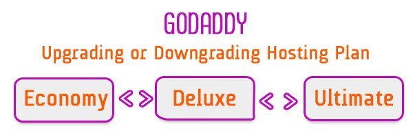 how-to-upgrading-downgrading-godaddy-hosting-plan