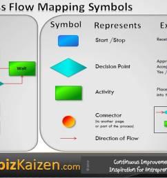 business process mapping symbols [ 1126 x 797 Pixel ]
