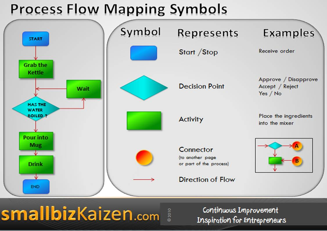 hight resolution of business process mapping symbols