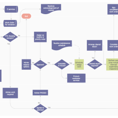 Food Process Flow Diagram Symbols 96 Civic Distributor Wiring 16 Flowchart Icons Images Meaning