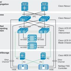 Visio Logical Network Diagram Motorola Marine Alternator Wiring 13 Cisco Icons Images Ucs Stencils