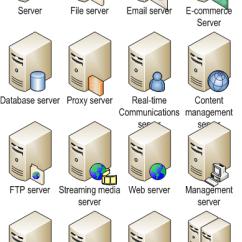 Microsoft Exchange Topology Diagram Mazda 6 Engine 14 Visio Network Icons Images - Cisco Diagram, And ...