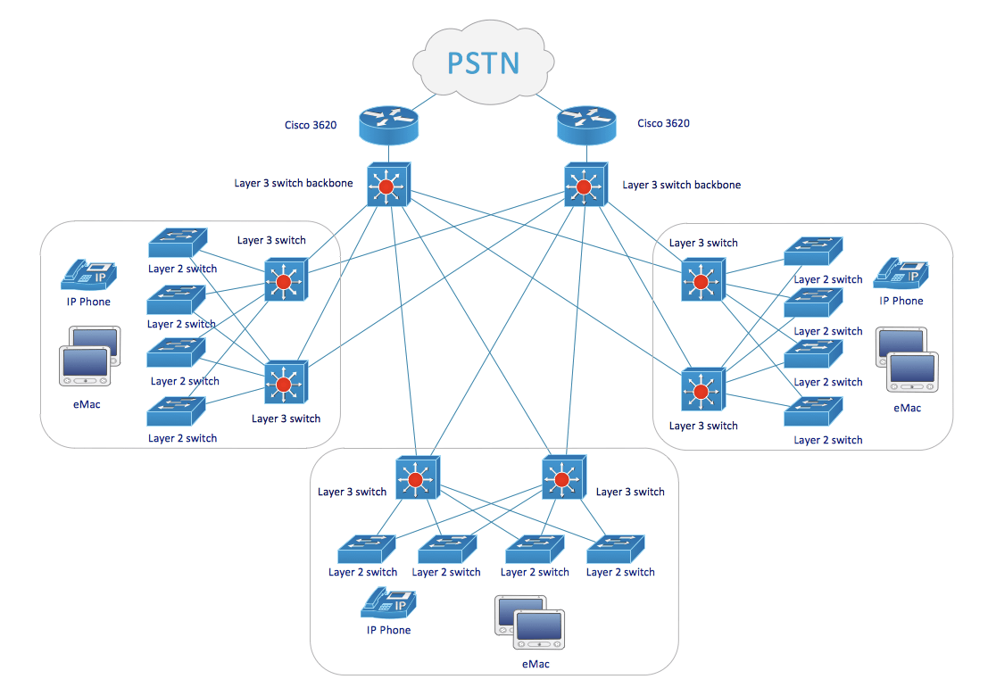 hight resolution of cisco network diagram examples