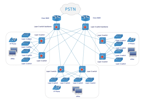 small resolution of cisco network diagram examples
