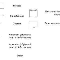 Visio Activity Diagram Portal Vasculature 13 Workflow Icons Images Free People Shapes