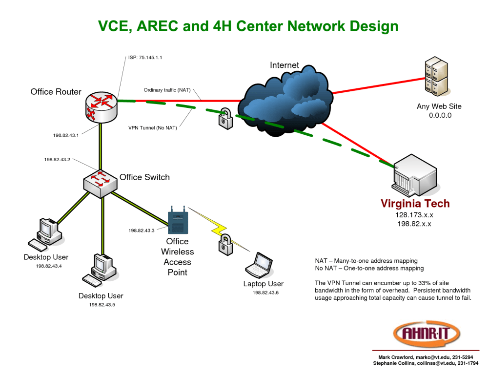 medium resolution of aw vpn network diagram