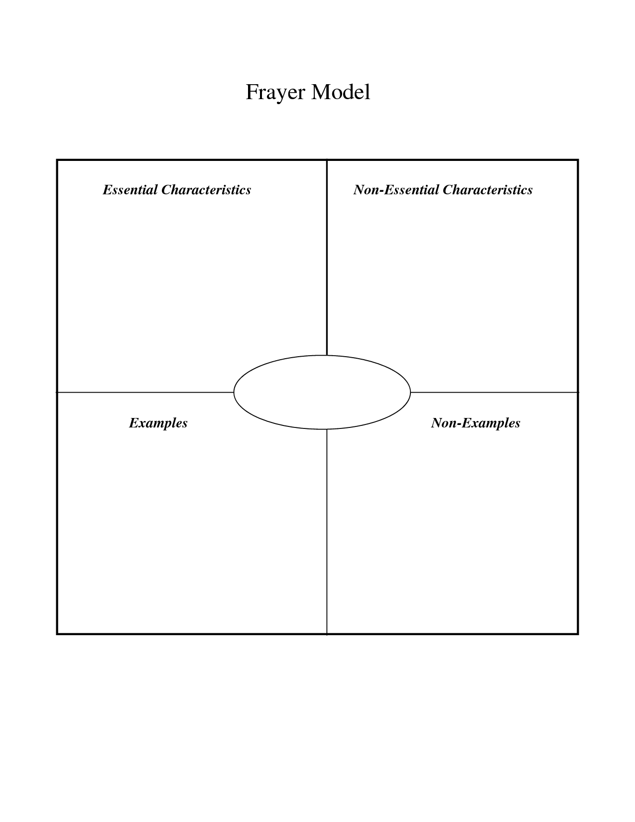 √ 12 blank graphic organizers images Frayer Model Four per Page 12 blank graphic organizers images