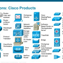 Cisco Network Diagram Symbols 7 Wire Rv Plug 11 Packet Tracer Icon Images