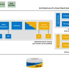 Visio Application Diagram Microsoft Office Template 14 Architecture Icon Stack Images - Data Warehouse Icon, Linkedin ...