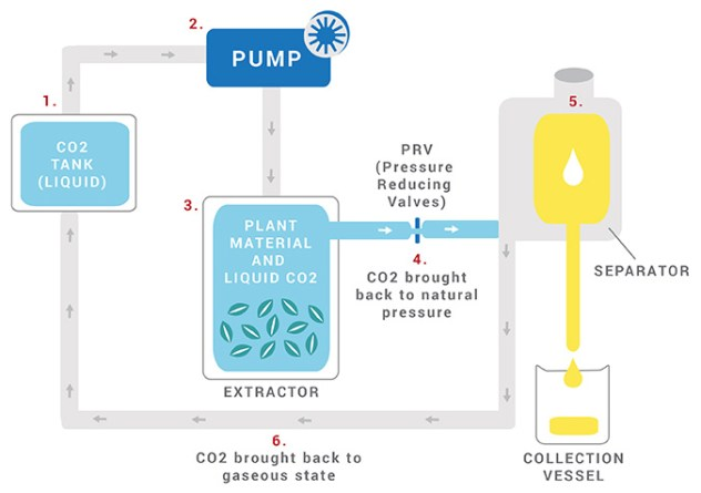 CO2-extraction
