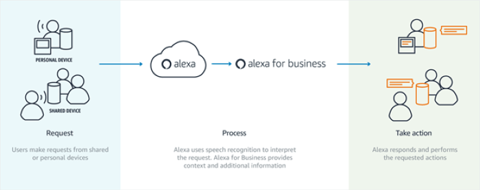 Alexa for Business schematic