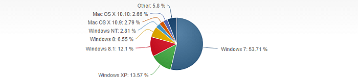 Desktop Operating System Market Share, November 2014. Source: NetMarketShare.com