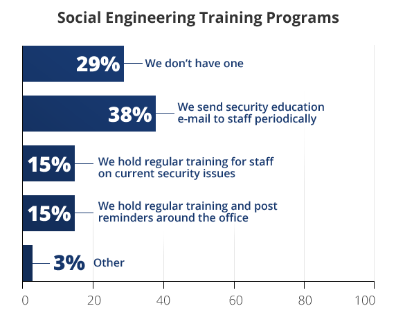 Social engineering was identified as the number 1 risk but programs to manges it are minimal