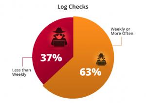 63% check logs weekly or more often but 37% less often than weekly