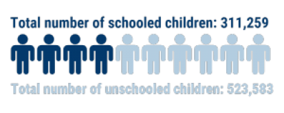 02_number-of-schooled-children
