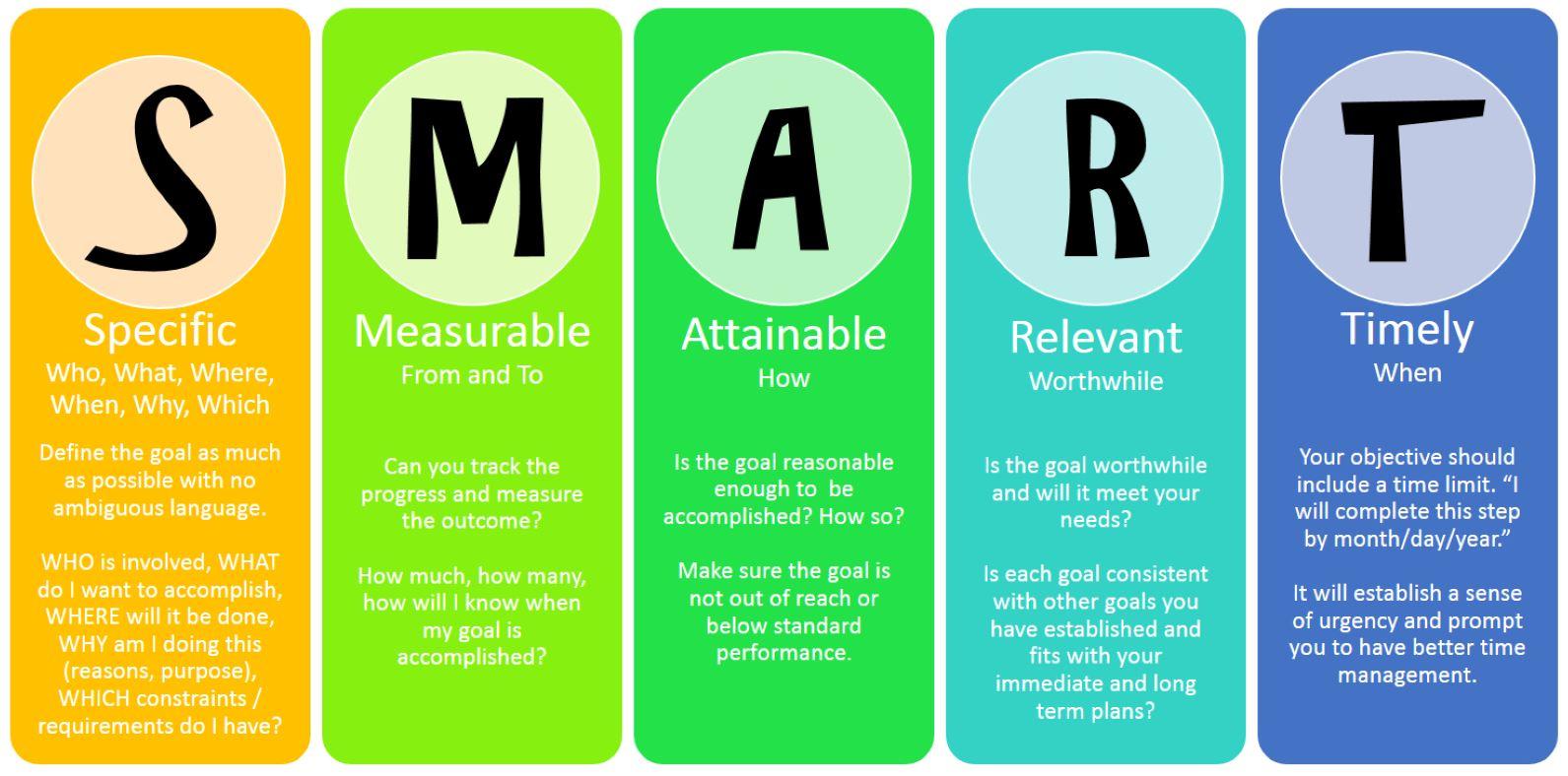 Image result for smart goals