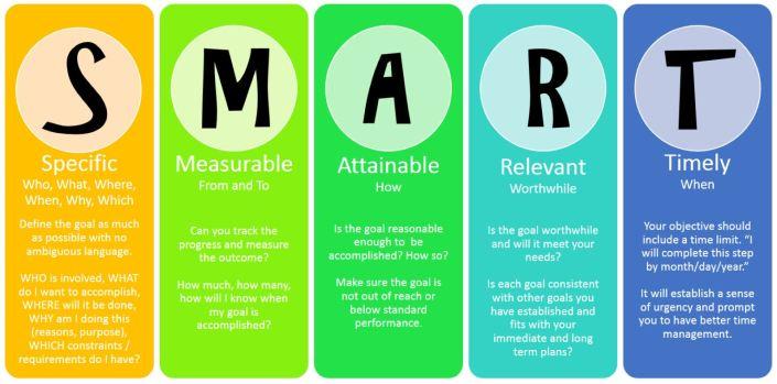 Afbeeldingsresultaat voor smart goals