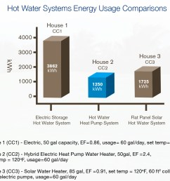 did you know that heat pump technology is more energy efficient than solar hot water  [ 1236 x 1077 Pixel ]