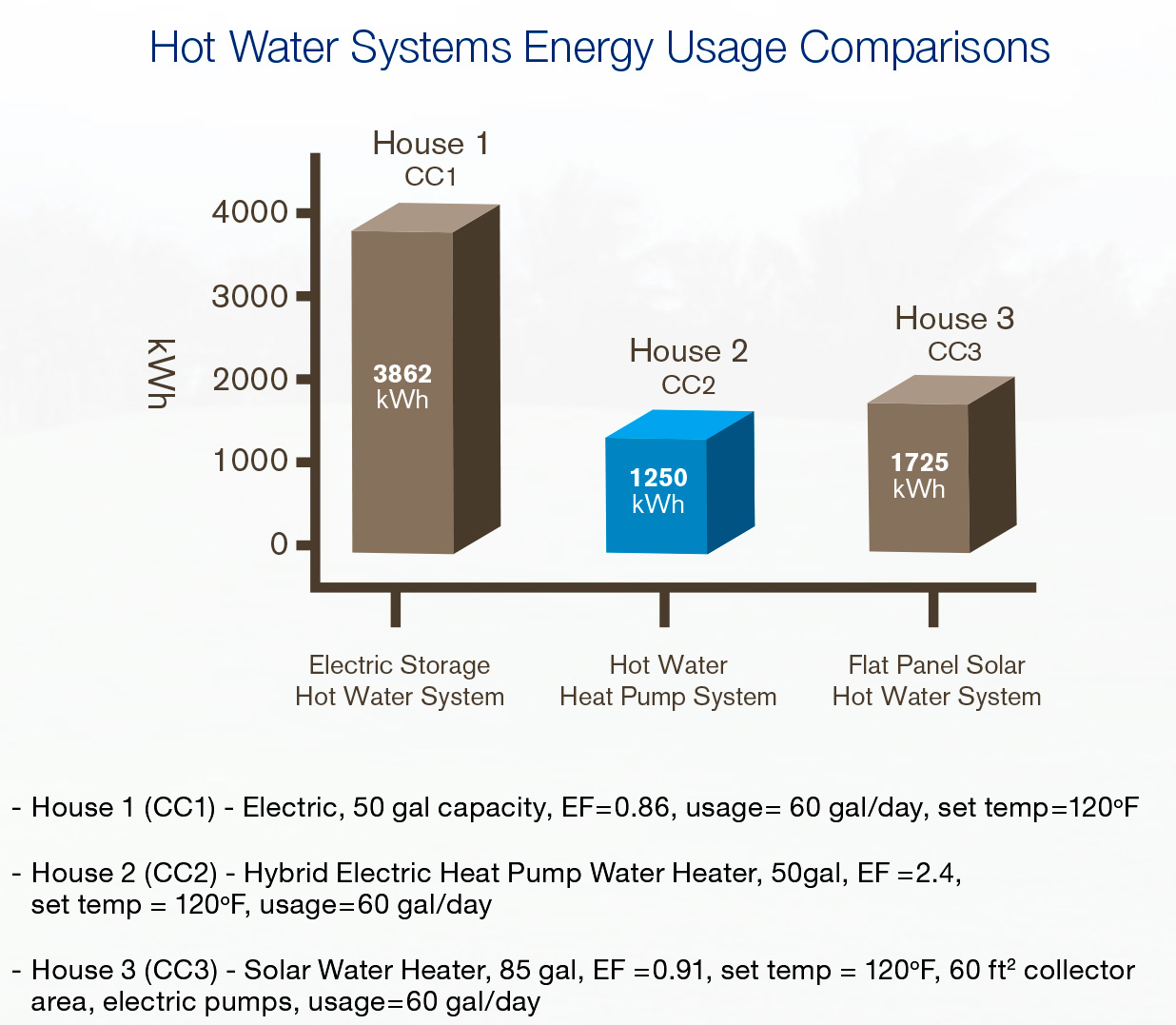 hight resolution of did you know that heat pump technology is more energy efficient than solar hot water