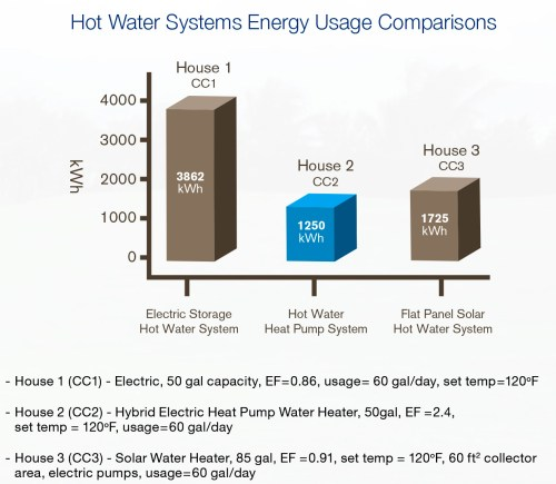 small resolution of did you know that heat pump technology is more energy efficient than solar hot water
