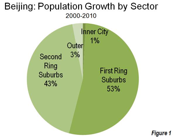Shanghai Demographic Information