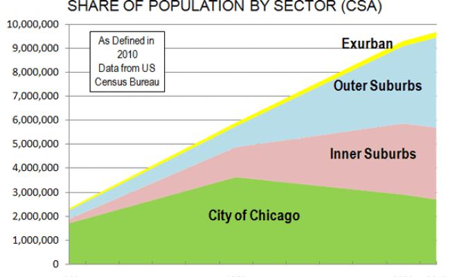 The Evolving Urban Form Chicago Newgeography
