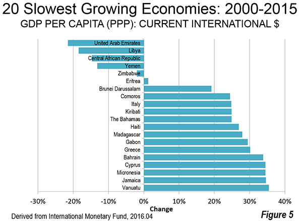 5 Countries Gdp Graph