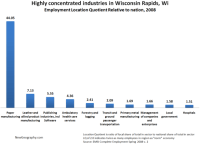 Highly concentrated industries in Wisconsin Rapids, Wi ...