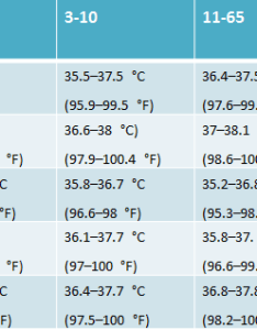 When the body temperature fluctuates it can indicate things such as flus fevers etc below is  table detailing average for also how to convert celsius fahrenheit and does mean fever rh newhealthadvisor