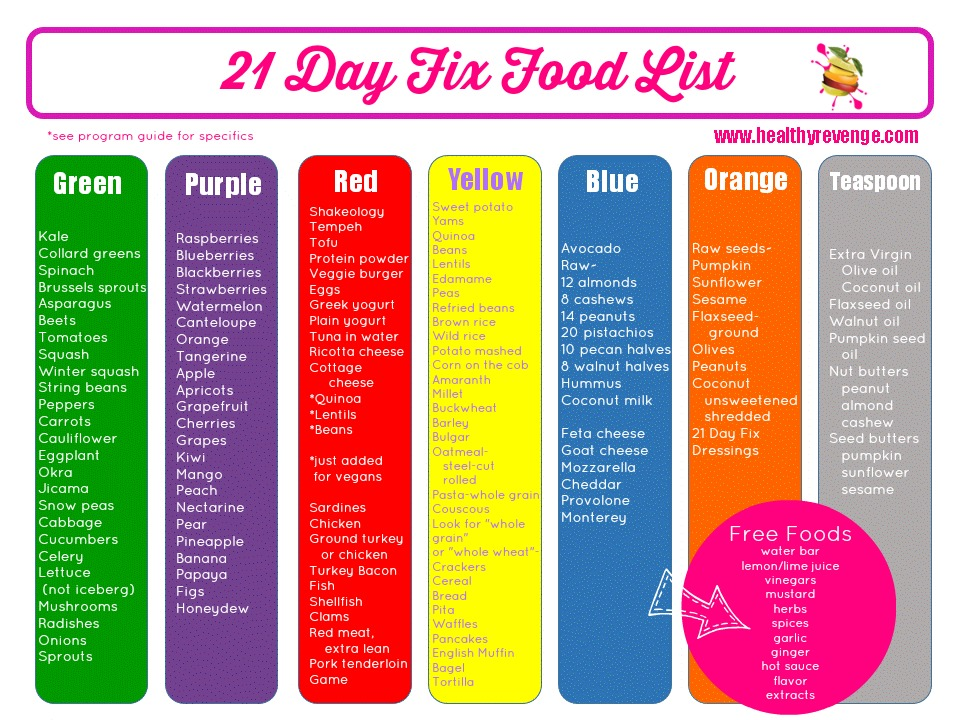 21 Day Fix Shopping List and Meal Plan | New Health Advisor
