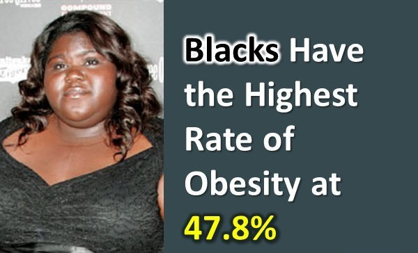 Obesity Facts: facts about obesity