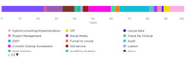 How I Use Dashboards To Make Data-Based Decisions