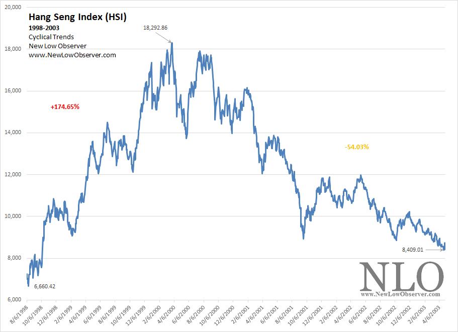 Hang Seng Index: Cyclical Trends   NEW LOW OBSERVER
