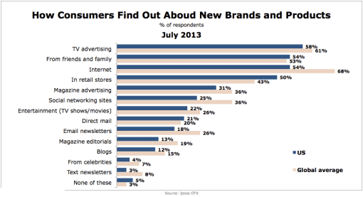 Ipsos-How-Consumers-Find-Out-About-New-Products-Brands-July2013