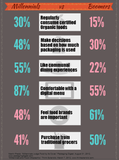 innovaro_millennials_and_food_infographic_millennials_vs_boomers