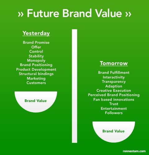 future-brand-value-strategy