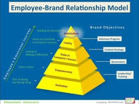 Employee-Brand Relationship Model