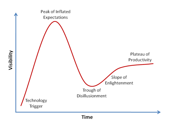 Gartner Hype Cycle v2