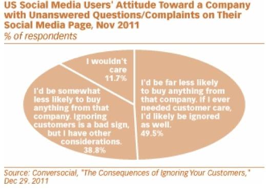 ignore customers