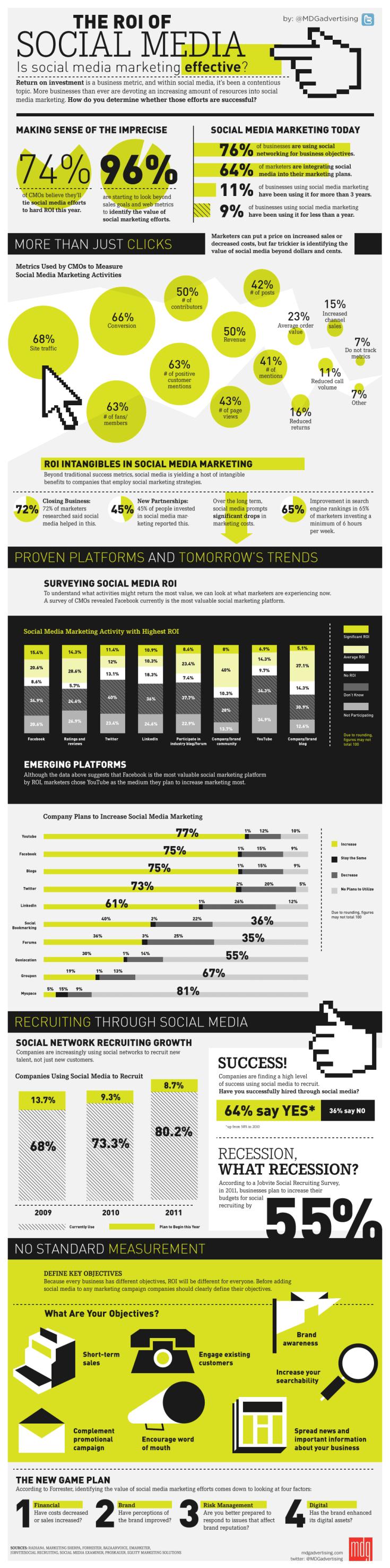 the_roi_of_social_media_mdg_advertising_infographic