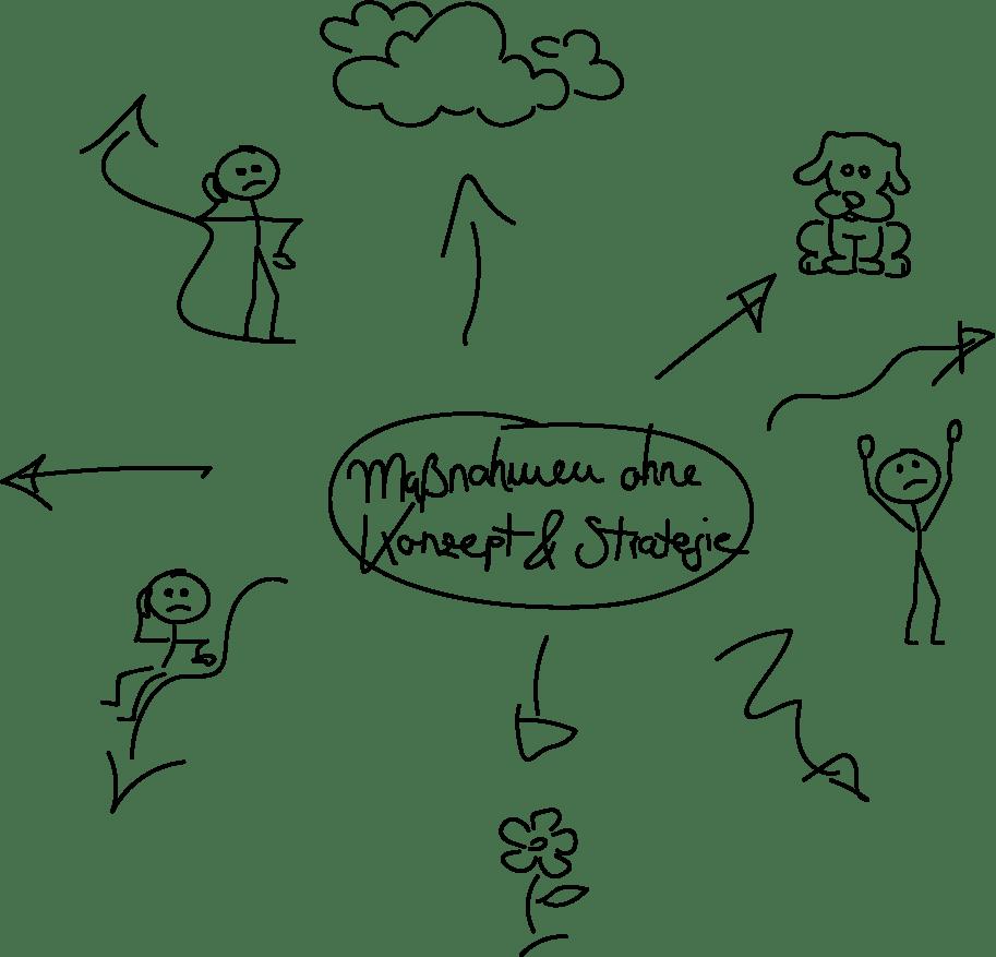Maßnahmen ohne Konzept & Strategie