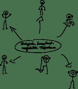 Strategische, konzeptionell ausgearbeitete Maßnahmen