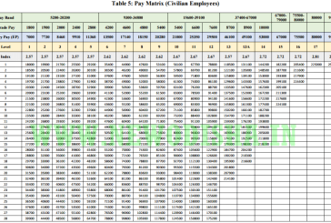 Easy Steps to Calculate your 7th Pay Commission New Pay Scale