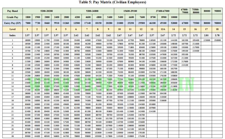 7th-cpc-pay-matrix